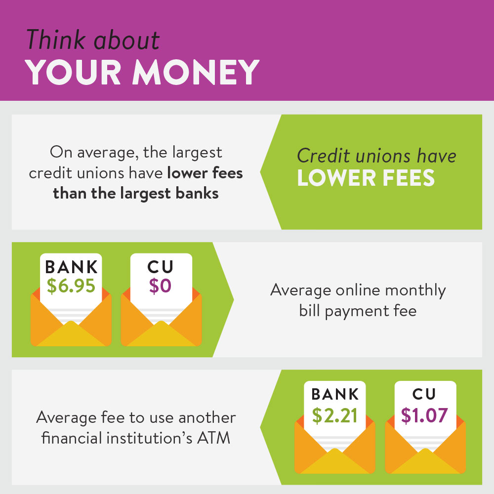 Credit Unions & Banks Are The Same Thing – Right?